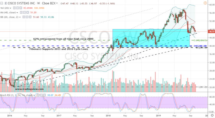Cisco Systems (CSCO)