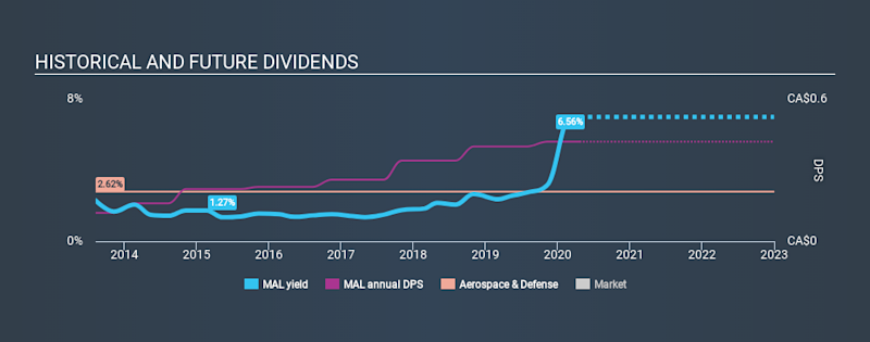 TSX:MAL Historical Dividend Yield April 20th 2020