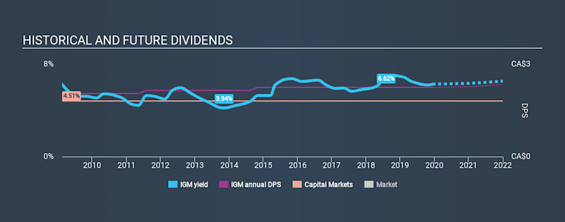 TSX:IGM Historical Dividend Yield, December 15th 2019