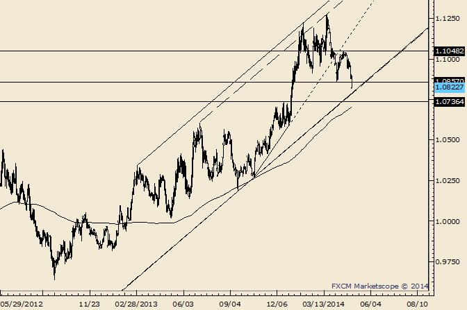 USD/CAD Channel Support at about 1.0785 on Friday