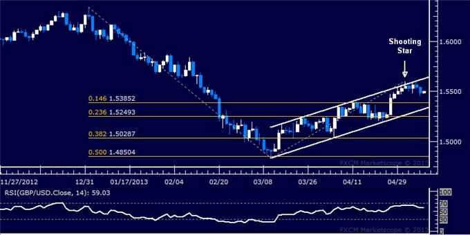 Forex_GBPUSD_Technical_Analysis_05.08.2013_body_Picture_5.png, GBP/USD Technical Analysis 05.08.2013