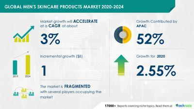 Technavio announced its latest market research report titled Men's Skin Care Products Market by Product, Distribution Channel and Geography - Forecast and Analysis 2020-2024