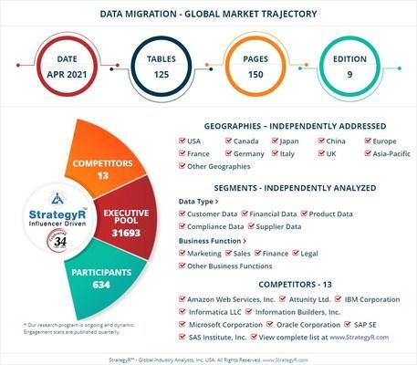 Global opportunity for data migration