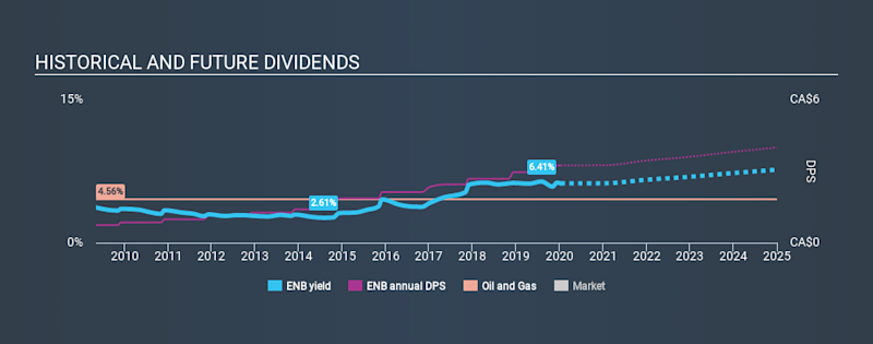 TSX:ENB Historical Dividend Yield, January 13th 2020