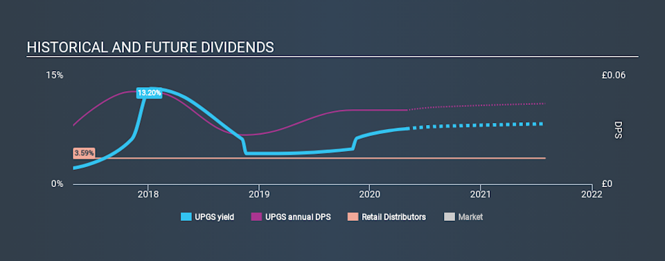 LSE:UPGS Historical Dividend Yield May 1st 2020