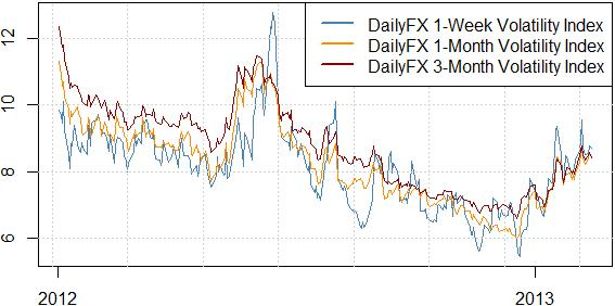 forex_trading_volatility_elevated_breakout_systems_body_Picture_1.png, Strong Currency Volatility Favors Breakout Trading Strategies