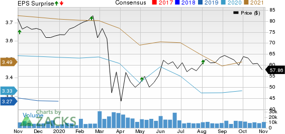 Realty Income Corporation Price, Consensus and EPS Surprise
