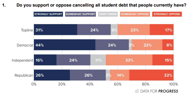 Student debt cancellation is supported by more than half of Americans, surveys find