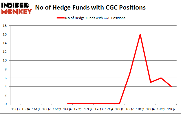 No of Hedge Funds with CGC Positions