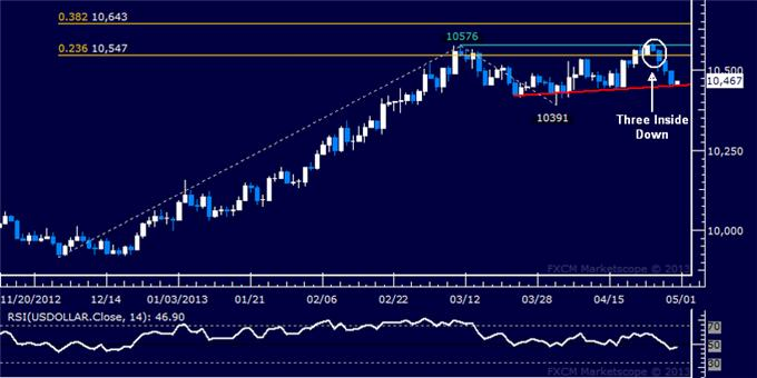 Forex_US_Dollar_Technical_Analysis_04.30.2013_body_Picture_5.png, US Dollar Technical Analysis 04.30.2013
