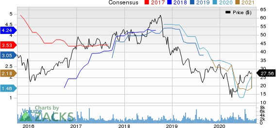 Greenbrier Companies, Inc. The Price and Consensus