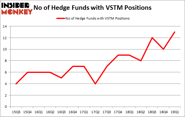 No of Hedge Funds with VSTM Positions