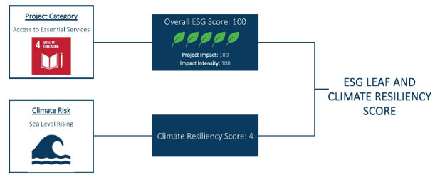 ESG Leaf and Climate Resiliency Score