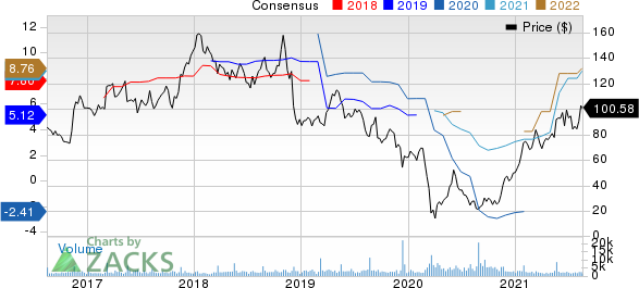 The Childrens Place, Inc. Price and Consensus