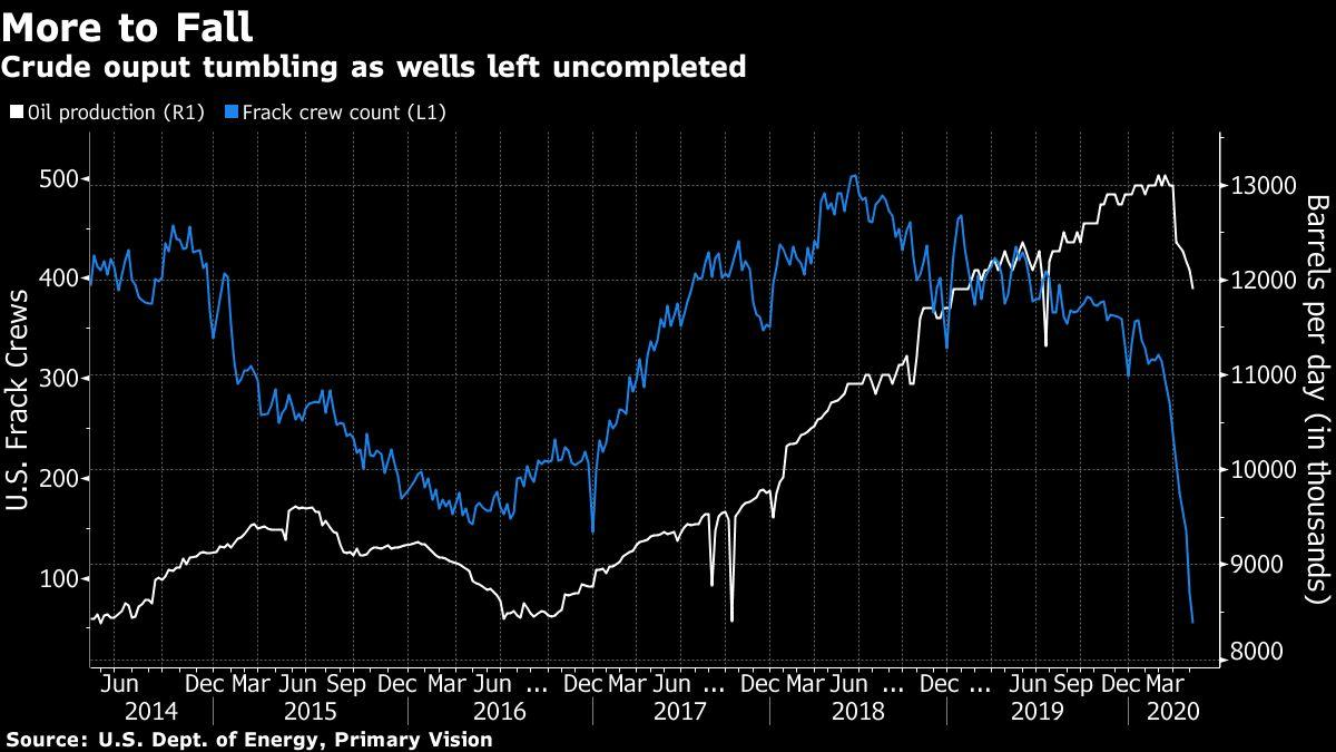 Shale Drillers Risk Relapse Into Rampant Oil Output at $30 Crude