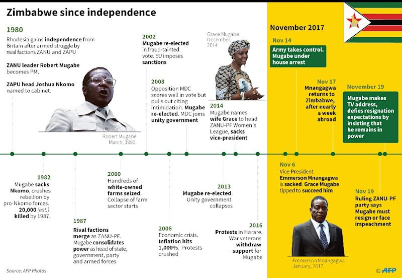 Chronology of Zimbabwe since independence (AFP Photo/Vincent LEFAI)