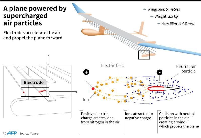 A plane powered by supercharged air particles (AFP Photo/Simon MALFATTO)