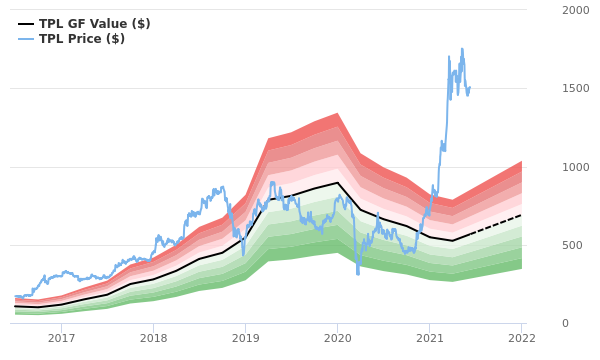 Texas Pacific Land Stock Appears To Be Significantly Overvalued