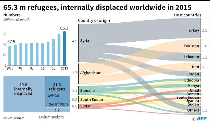 65.3 million refugees and internally displaced worldwide in 2015 (AFP Photo/Jonathan JACOBSEN)