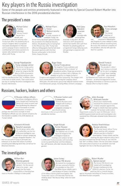 PHOTO: Graphic shows prominent players in the special counsel investigation into Russian meddling in the 2016 election. (K.Vineys/AP)