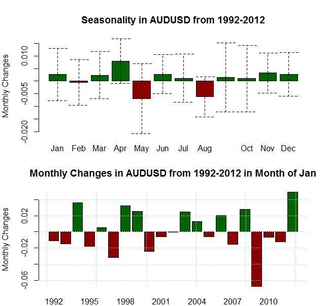 forex_seasonality_us_dollar_strength_january_body_Picture_11.png, Forex Seasonality: USD Tends to Gain in January, Will History Repeat?