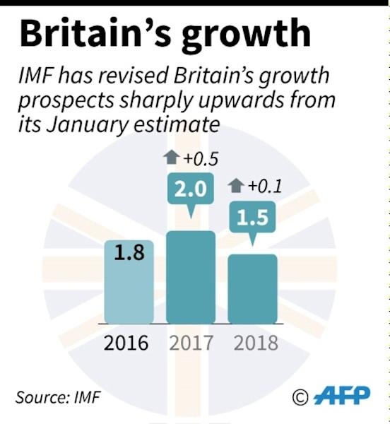 The IMF said Britain's economy is expected to grow by 2.0 percent in 2017, up from its 1.5-percent annual GDP estimate given in January