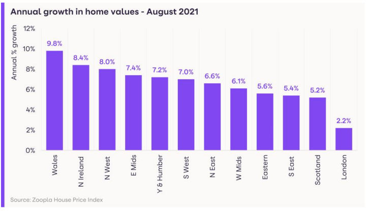 Annual growth in home values for August. Chart: Zoopla