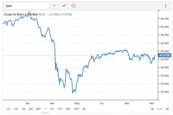 Shell shares. Oil price.