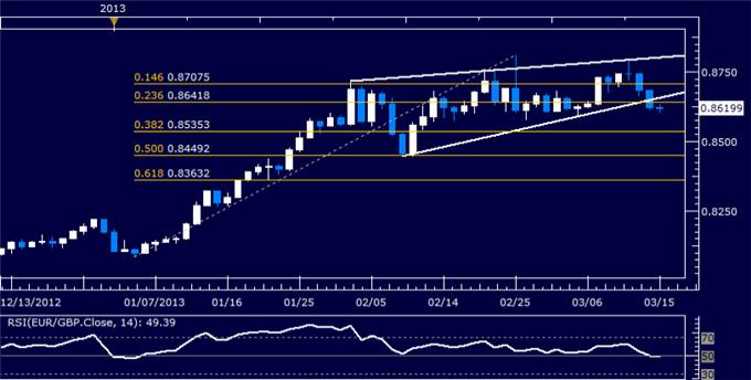 Forex_EURGBP_Technical_Analysis_03.15.2013_body_Picture_5.png, EUR/GBP Technical Analysis 03.15.2013