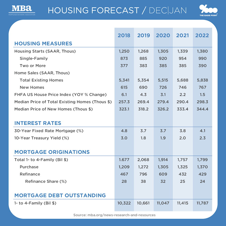 Size of U.S. Mortgage Market In 2020 and Home Sales Estimates from the MBA as of January - The Basis Point