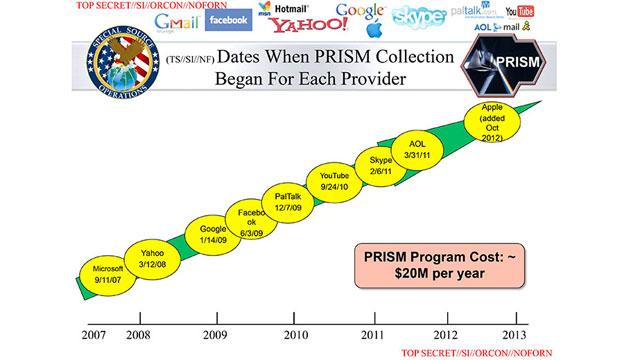 Dissecting Big Tech's Denial of Involvement in NSA's PRISM Spying Program