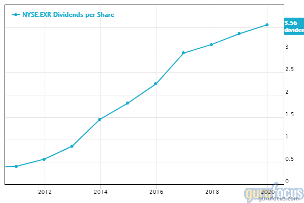 Extra Space Storage dividends per share chart