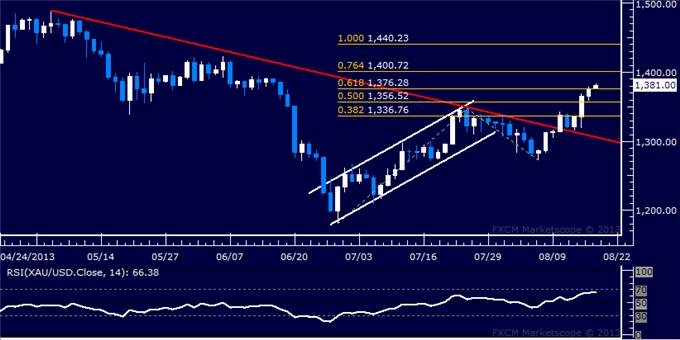 Forex_US_Dollar_Back_at_2-Week_Low_SP_500_Testing_Interim_Support_body_Picture_7.png, US Dollar Back at 2-Week Low, S&P 500 Testing Interim Support