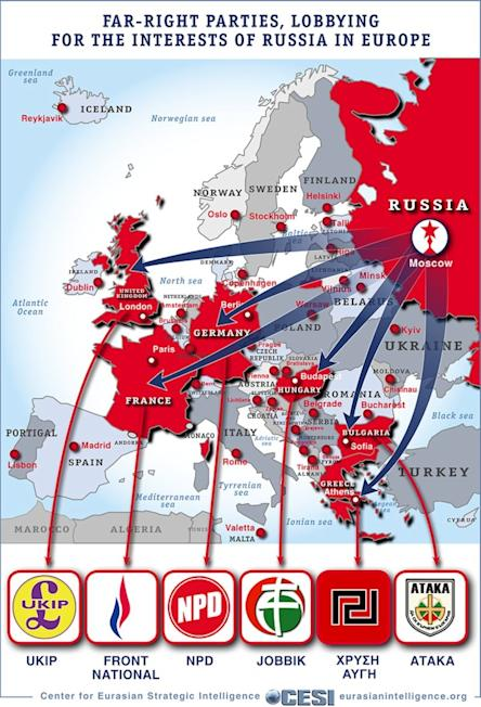 Russia Far Right Parties Europe
