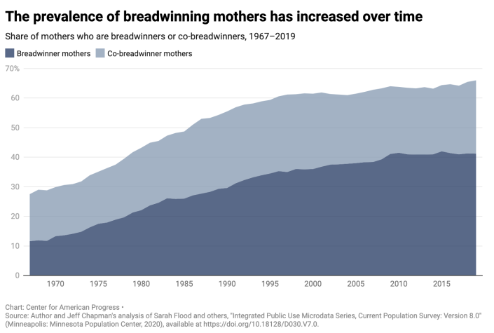 Working moms are increasingly key to household income. (Source: CAP)