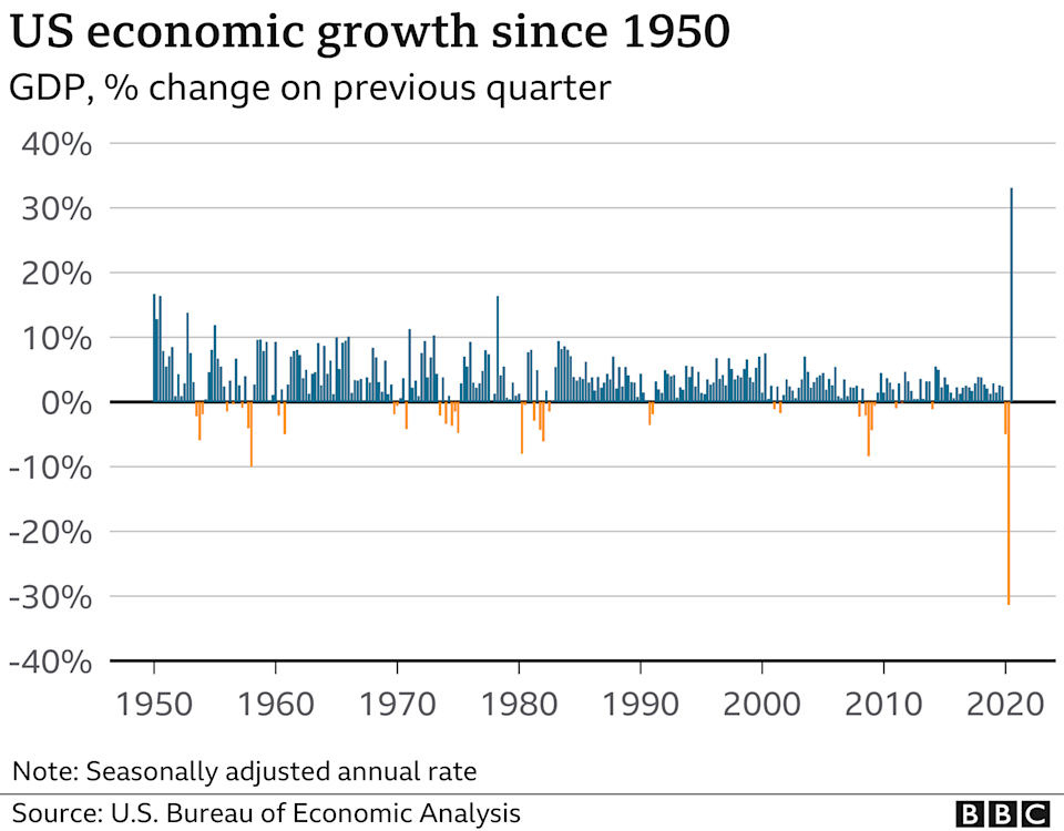 US economic growth since 1950 chart