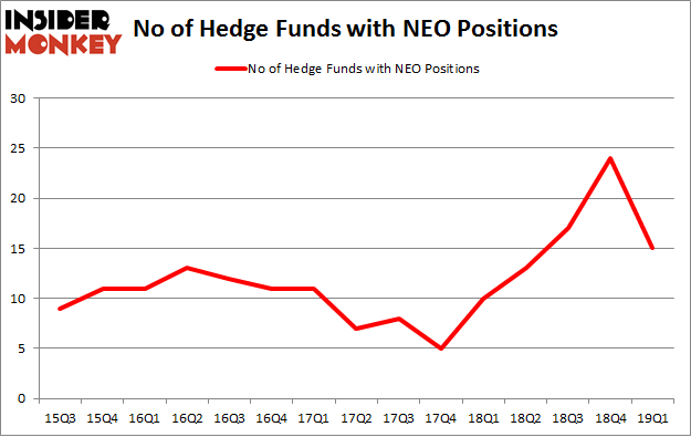 No of Hedge Funds with NEO Positions