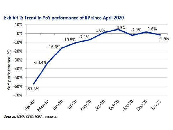 IIP performance has been weaker than expectation of mild growth.