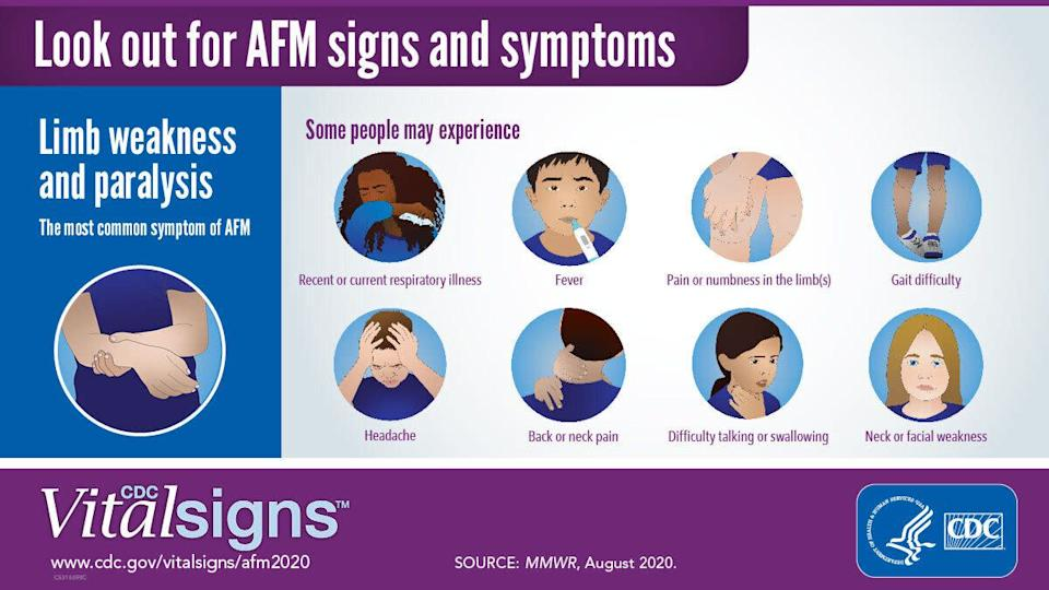 These are some of the signs and symptoms to watch out for. Acute flaccid myelitis, or AFM, generally causes fever and/or respiratory illness before limb weakness sets in. (Photo: CDC)