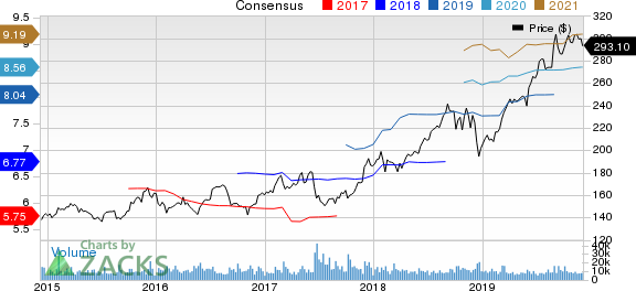 Costco Wholesale Corporation Price and Consensus