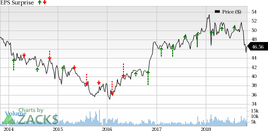 Loews Corp (L) Q3 is likely to be aided by better performances at CNA Financial and Loews Hotels.