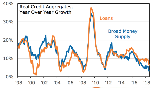 China's money and credit growth falls into historic lows (PNC Financial Services)
