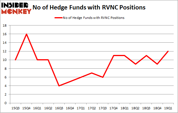 No of Hedge Funds with RVNC Positions