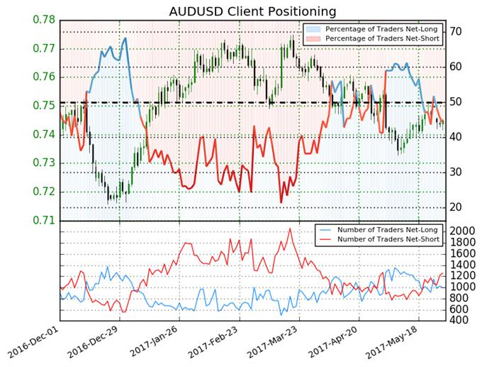 Australian Dollar Remains a Buy until this Changes