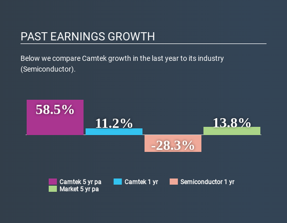 NasdaqGM:CAMT Past Earnings Growth April 20th 2020