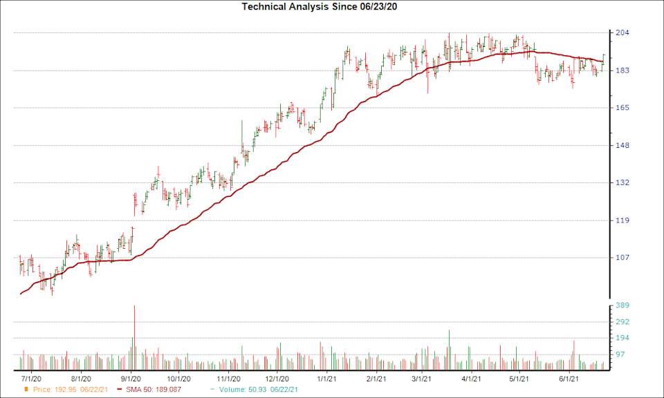 Moving Average Chart for FIVE