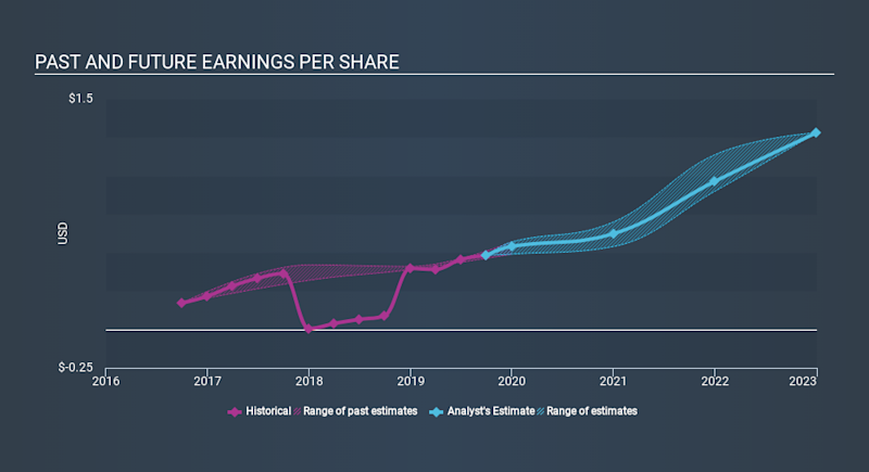 NasdaqGS:RP Past and Future Earnings, January 10th 2020