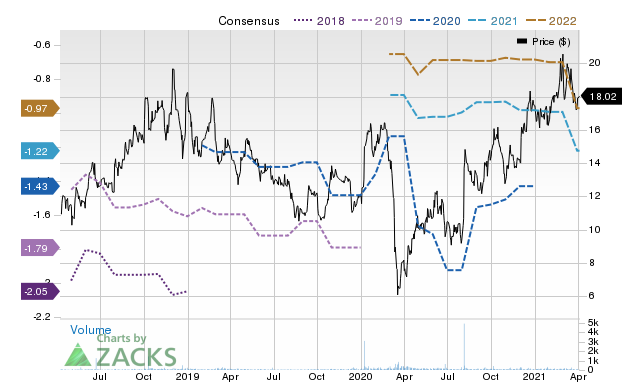 Price Consensus Chart for SPNE