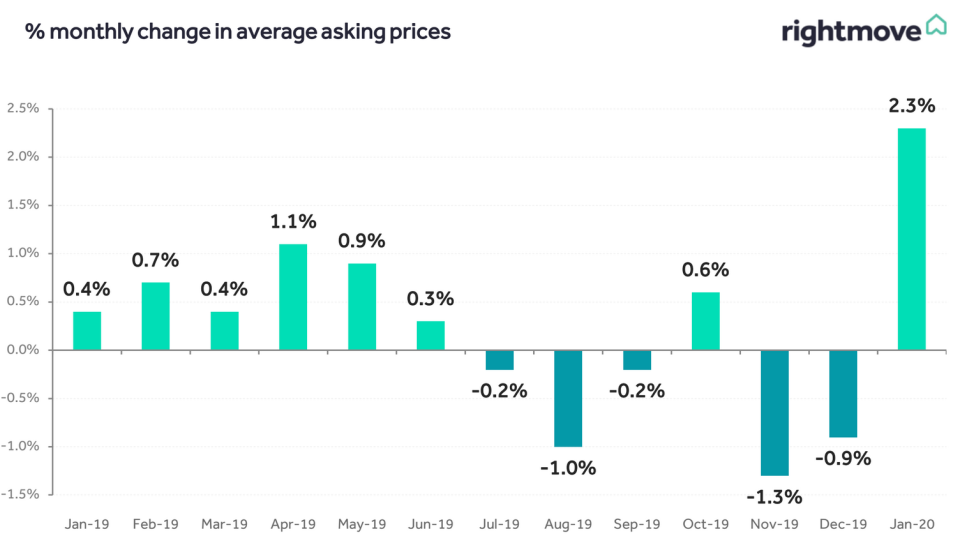 Monthly changes in asking prices. Chart: Rightmove