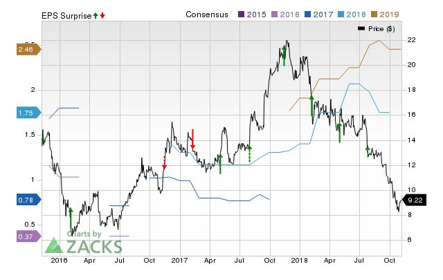Beazer (BZH) doesn't possess the right combination of the two key ingredients for a likely earnings beat in its upcoming report. Get prepared with the key expectations.